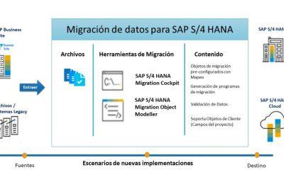 Migración de datos en SAP S/4HANA